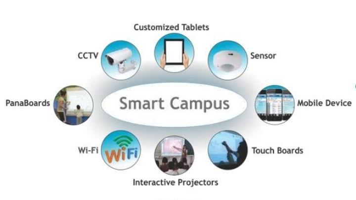 Giới thiệu Trường học Thông minh Smart Campus